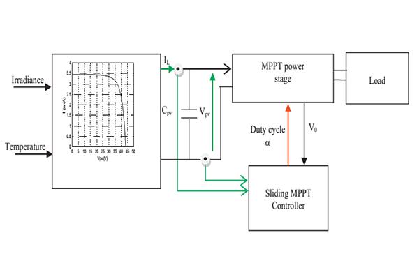 ردیابی حداکثر توان آرایه خورشیدی به روش اسلایدینگ مود